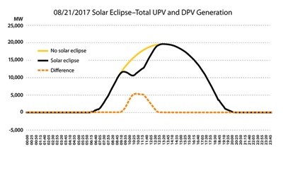 Eclipse effect on PV generation
