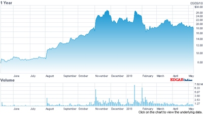 ESI's stock price (past year)