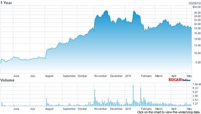 ESI's stock price (past year)