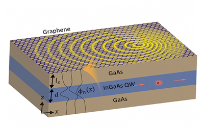Matching momenta: a thin-film of GaAs and InGaAs, overlaid with graphene.