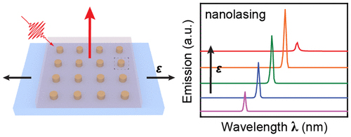 Reversible, tunable nanolasing with high strain sensitivity and no hysteresis.