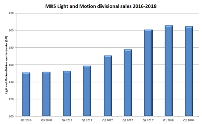 Light and Motion division sales since Newport acquisition