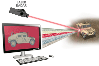 Raytheon's method for delivering real-time data from a laser radar.