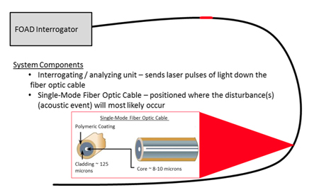Principle of operation: fiber optic acoustic detection.