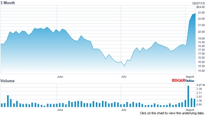 ESI stock price (past 3 months)