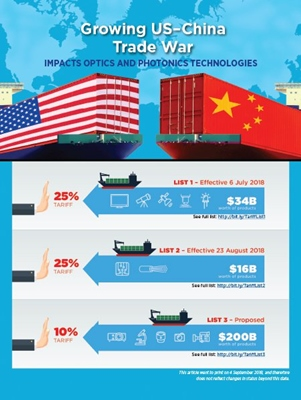Tariffs and optics technologies (click to enlarge)